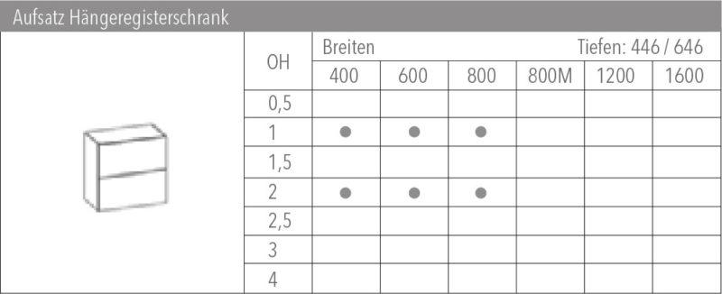 Systemübersicht Clear Panel System Aufsatz Hängeregisterschrank