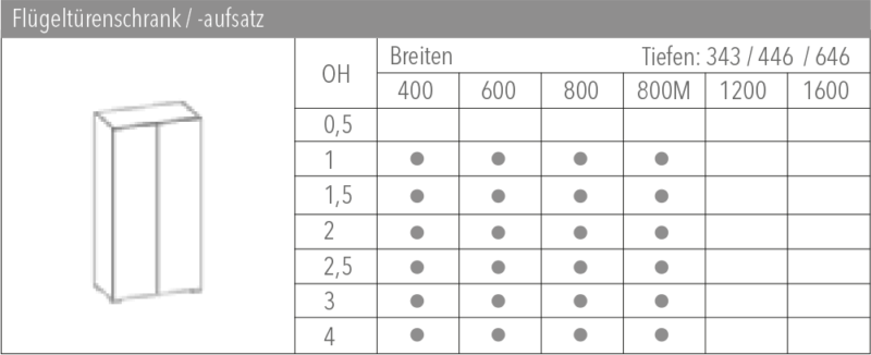 Systemübersicht Clear Panel System Flügeltürenschranktüren Aufsatz