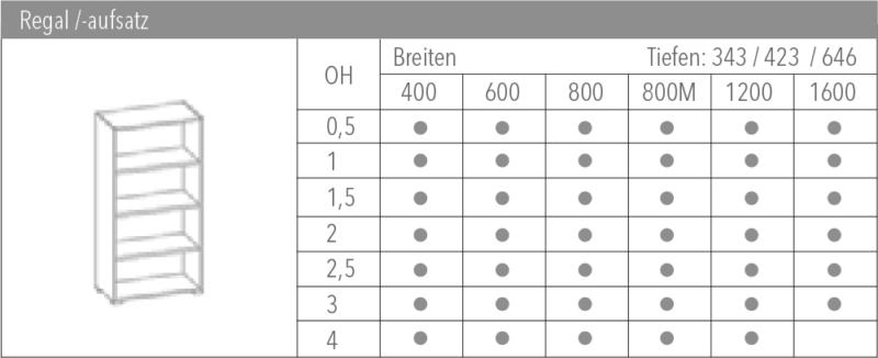 Systemübersicht Clear Panel System Regalaufsatz